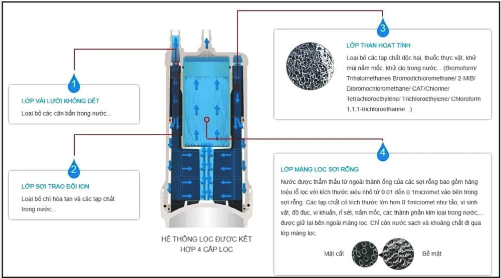 Lõi lọc nước Mitsubishi Cleansui UZC2000