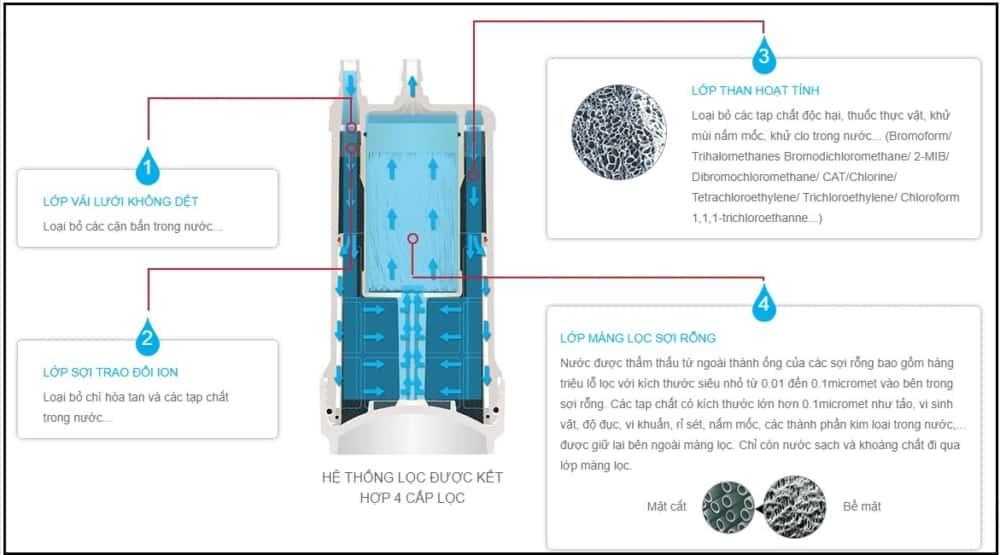 Máy lọc nước Mitsubishi Cleansui A101E/EU101