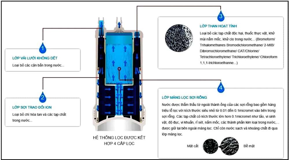 Máy lọc nước Mitsubishi Cleansui A501ZCB